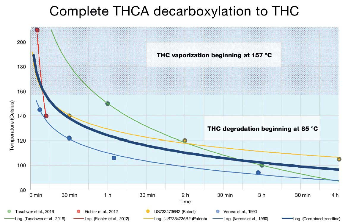 Complete decarboxylation of THCA into THC