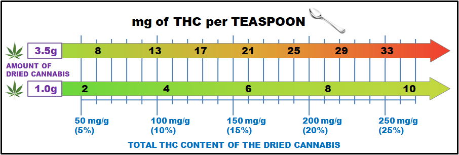 Dose THC by the teaspoon