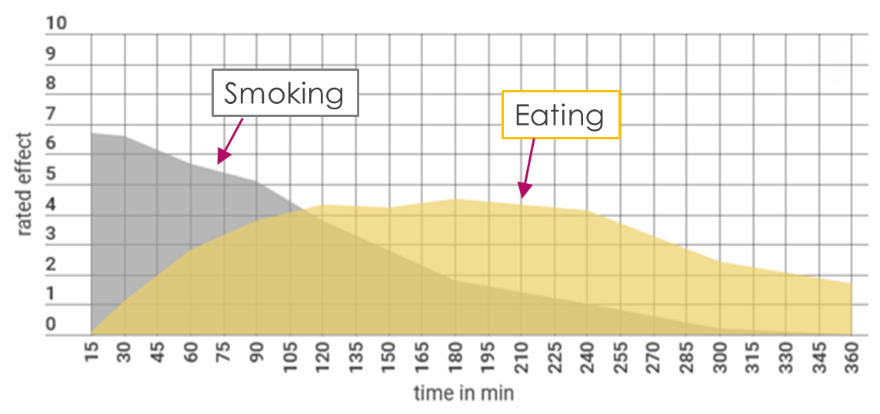 Plot of relative effect rating on THC consumption