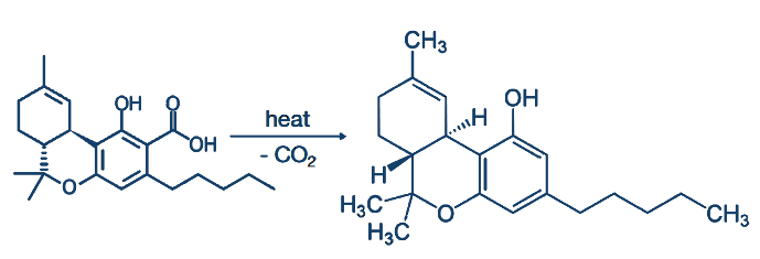 Chemical reaction of decarboxylation for THCA to THC