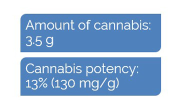 Cannabis properties for dosing example 1