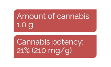 Cannabis properties for dosing example 2