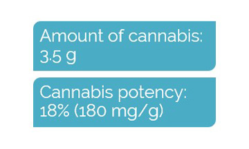 Cannabis properties for dosing example 3